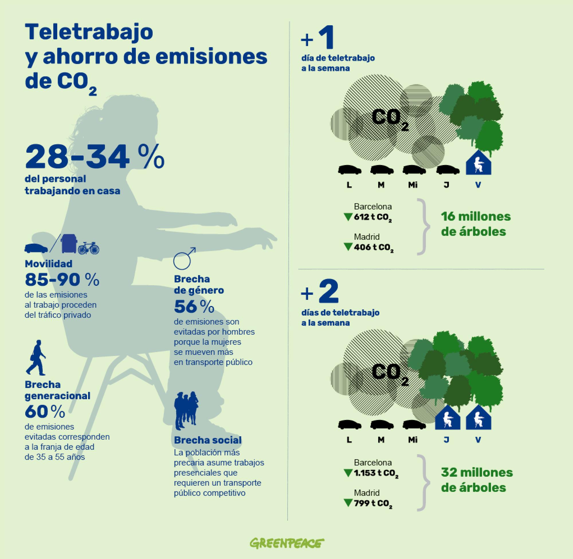 informe-greenpeace-teletrabajo