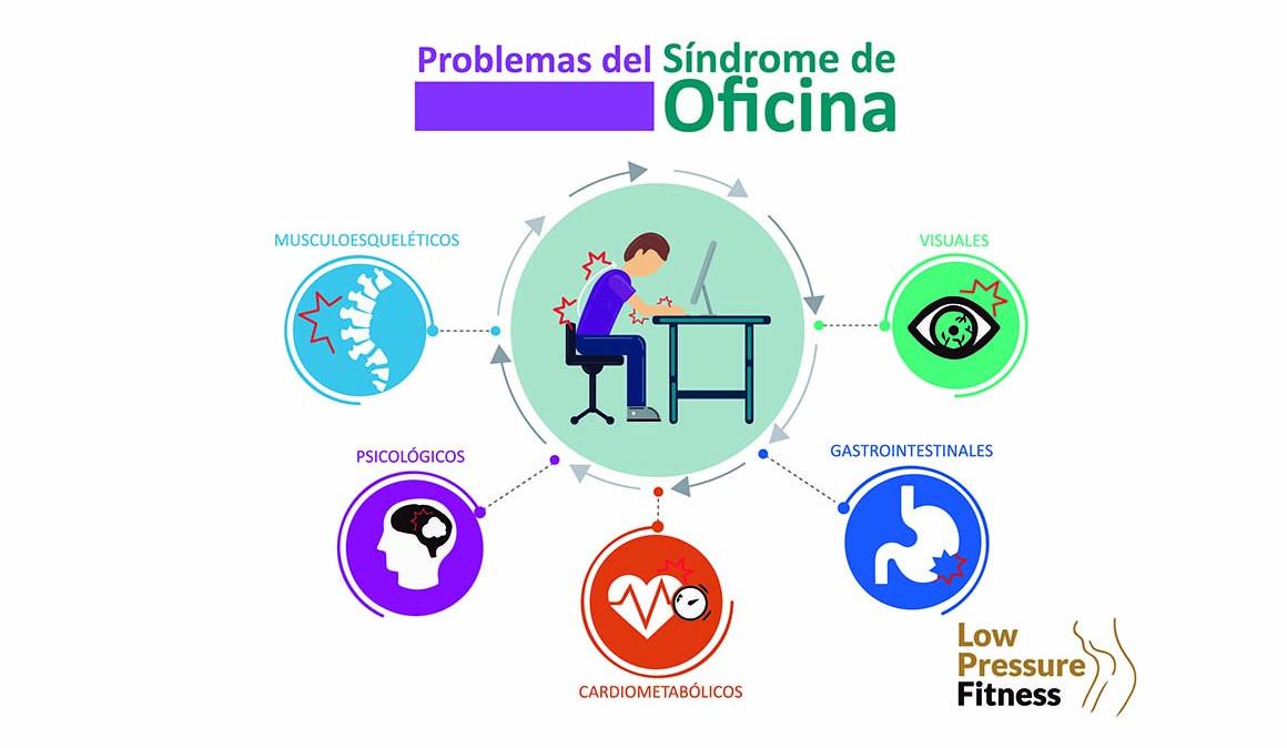 Respira, estira y actívate en el trabajo. Corrección postural y movilización.