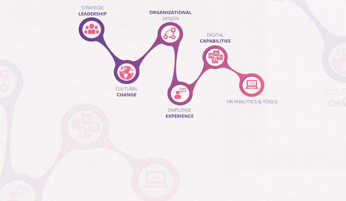 La transformación digital de la empresa empieza en los Recursos Humanos